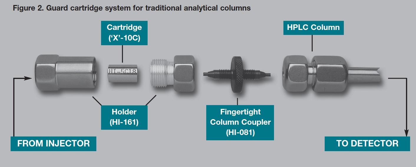 Hichrom Hplc Columns